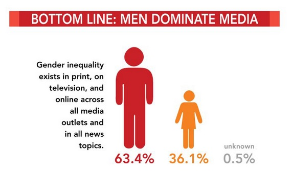 Men dominate media